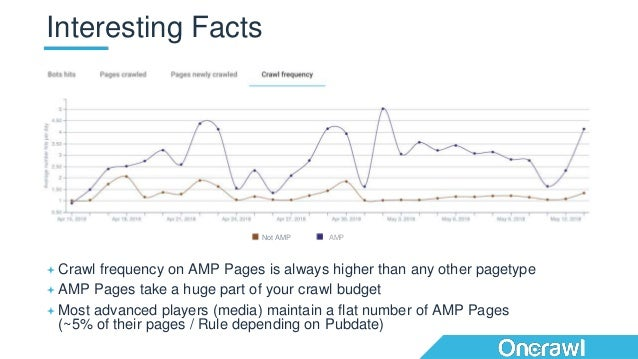  Crawl frequency on AMP Pages is always higher than any other pagetype  AMP Pages take a huge part of your crawl budget ...