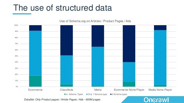 The use of structured data 0% 10% 20% 30% 40% 50% 60% 70% 80% 90% 100% Ecommerce Classifieds Media Ecommerce Niche Player ...
