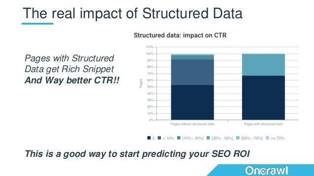 The real impact of Structured Data Pages with Structured Data get Rich Snippet And Way better CTR!! This is a good way to ...