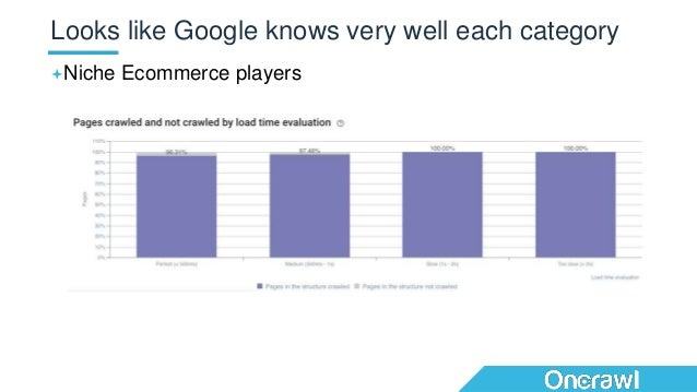Niche Ecommerce players Looks like Google knows very well each category