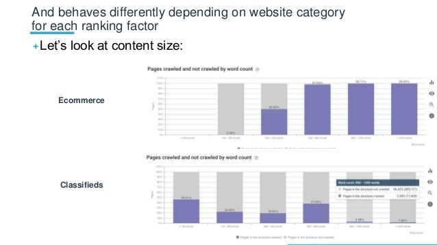 Let's look at content size: And behaves differently depending on website category for each ranking factor Ecommerce Class...