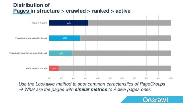 Distribution of Pages in structure > crawled > ranked > active 8% 19% 26% 32% 0% 10% 20% 30% 40% 50% 60% 70% 80% 90% 100% ...