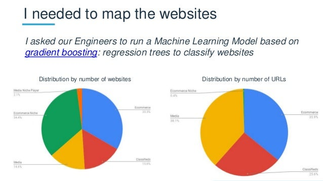 I needed to map the websites I asked our Engineers to run a Machine Learning Model based on gradient boosting: regression ...