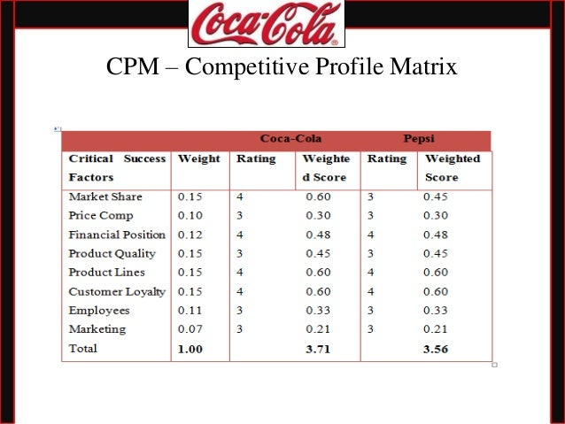 The internal external matrix for coca cola Term paper Sample
