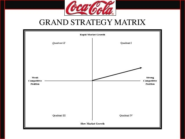 IFE, EFE, and Space Matrix of Coca-Cola Essay