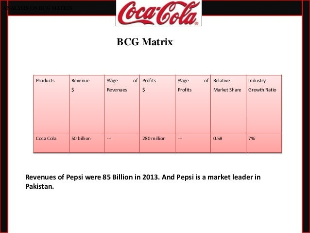 grand strategy matrix pepsico Pepsico's swot analysis (strengths, weaknesses, opportunities, threats) is  the company's international growth and expansion strategies.