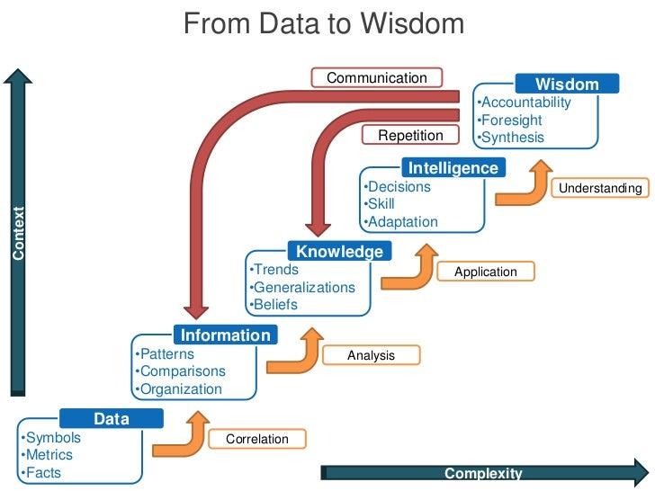 From Data to Wisdom                                                       Communication                       Wisdom      ...