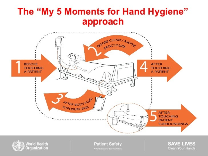 hand hygiene Information about handwashing and hand hygiene  whether you are at home, at work, traveling, or already sick, find out how good hand hygiene can protect you,.