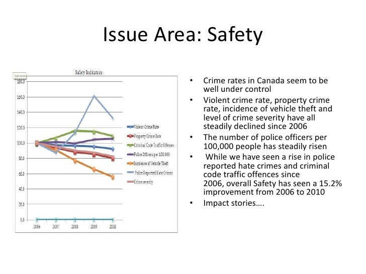 Issue Area: Safety         •   Crime rates in Canada seem to be             well under control         •   Violent crime r...