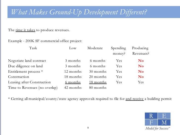 Real Estate Development Modeling Basics