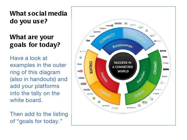What s oc ial mediado you us e?What are yourgoals for today?Have a look atexamples in the outerring of this diagram(also i...