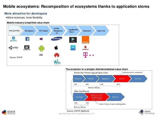 Mobile Ecosystem Evolution