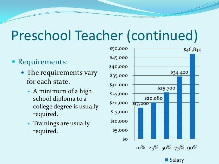 preschool teacher wage career possibilities in the early childhood field 740