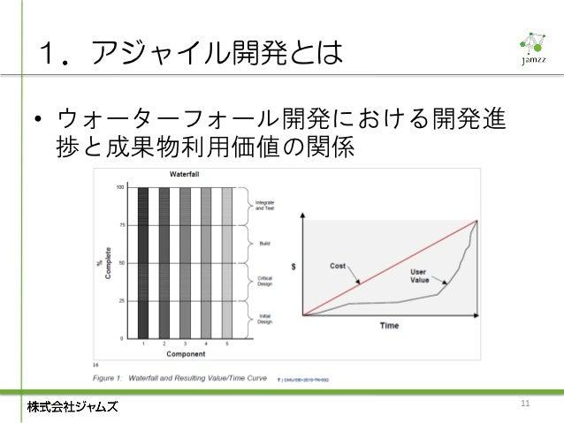1.アジャイル開発とは• ウォーターフォール開発における開発進  捗と成果物利用価値の関係                       11