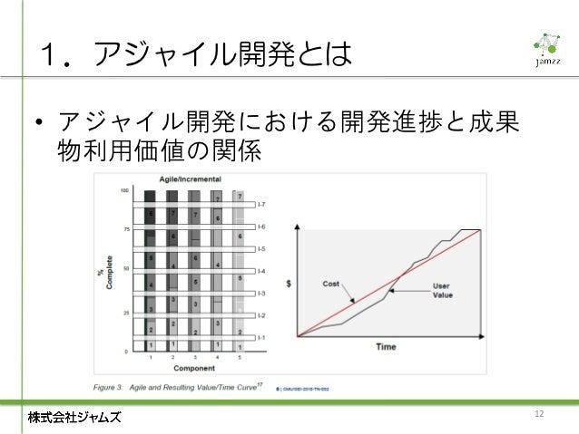 1.アジャイル開発とは• アジャイル開発における開発進捗と成果  物利用価値の関係                       12