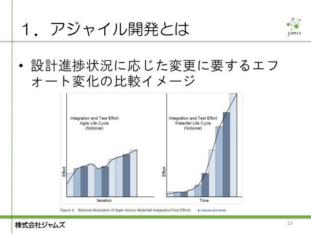 1.アジャイル開発とは• 設計進捗状況に応じた変更に要するエフ  ォート変化の比較イメージ                       13