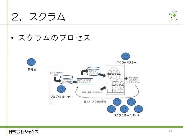 2.スクラム• スクラムのプロセス                     スクラムマスター  管理者        プロダクトオーナー                    スクラムチームメンバ                        ...
