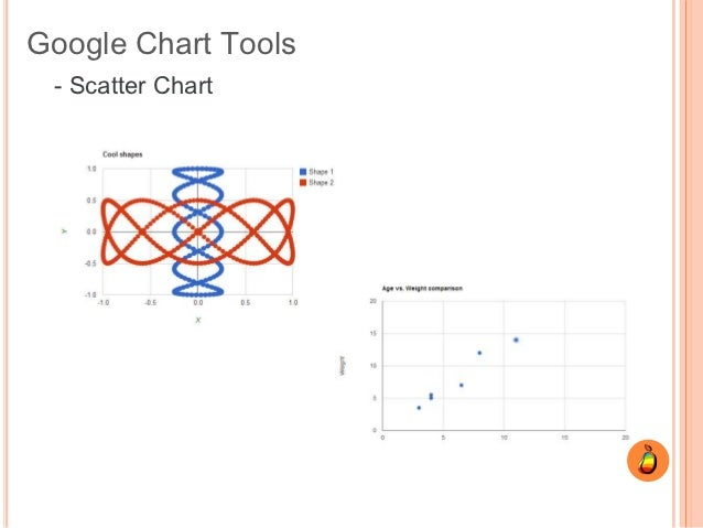 Open source web charts google chart tools scatter chart ccuart Gallery