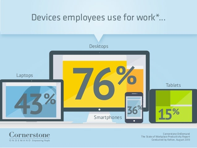 Cornerstone OnDemand The State of Workplace Productivity Report Conducted by Kelton, August 2013 43% 76% 15%36% Desktops T...