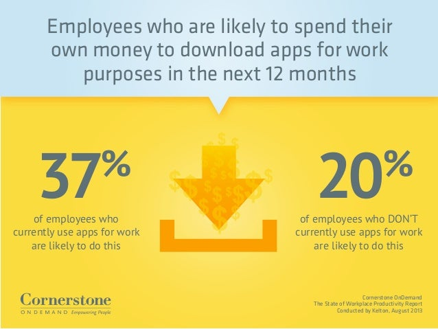 Cornerstone OnDemand The State of Workplace Productivity Report Conducted by Kelton, August 2013 of employees who DON'T cu...