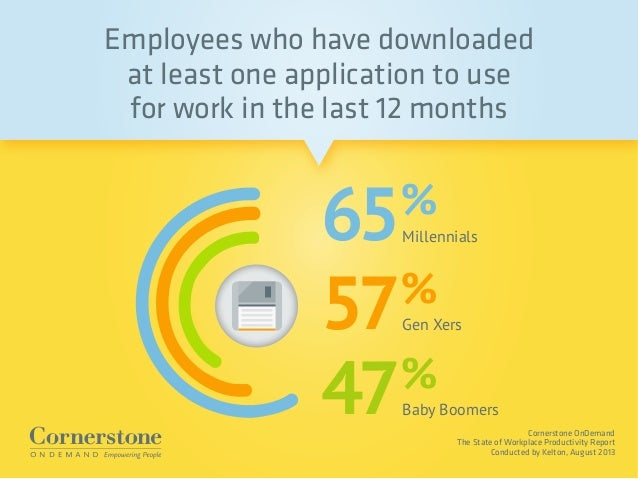 Cornerstone OnDemand The State of Workplace Productivity Report Conducted by Kelton, August 2013 Employees who have downlo...
