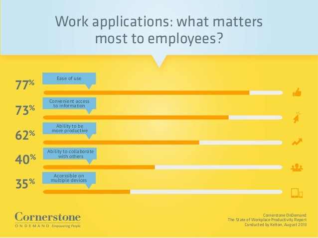 Cornerstone OnDemand The State of Workplace Productivity Report Conducted by Kelton, August 2013 Work applications: what m...