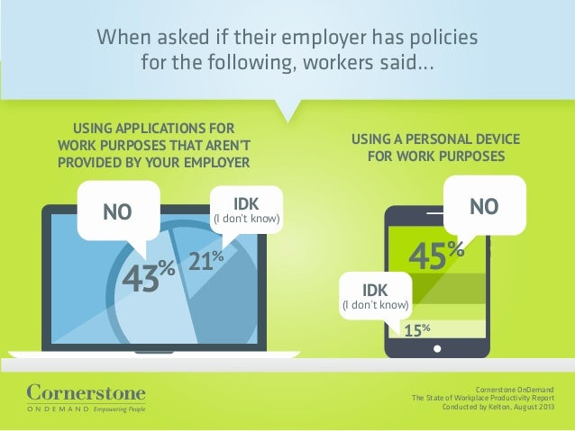 Cornerstone OnDemand The State of Workplace Productivity Report Conducted by Kelton, August 2013 When asked if their emplo...