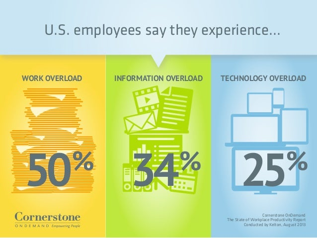 U.S. employees say they experience... WORK OVERLOAD INFORMATION OVERLOAD TECHNOLOGY OVERLOAD Cornerstone OnDemand The Stat...