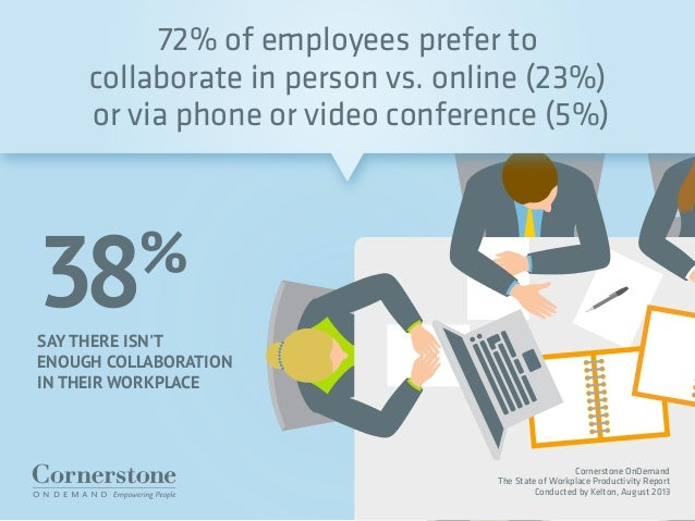 SAY THERE ISN'T ENOUGH COLLABORATION IN THEIR WORKPLACE 38% 72% of employees prefer to collaborate in person vs. online (2...