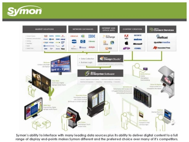 Symon's ability to interface with many leading data sources plus its ability to deliver digital content to a fullrange of ...