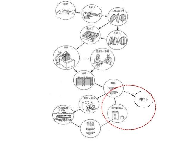 かつお節の社会学(2013.12.18 さっぽろ自由学校「遊」)