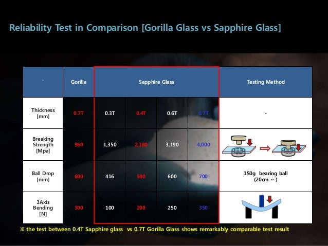 Sapphire Glass Display In The Hardness Test