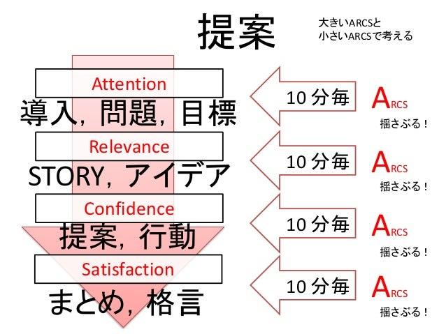 提案 Attention Relevance Confidence Satisfaction 10 分毎 ARCS 10 分毎 ARCS 10 分毎 ARCS 10 分毎 ARCS 導入,問題,目標 STORY,アイデア 提案,行動 まとめ,格...
