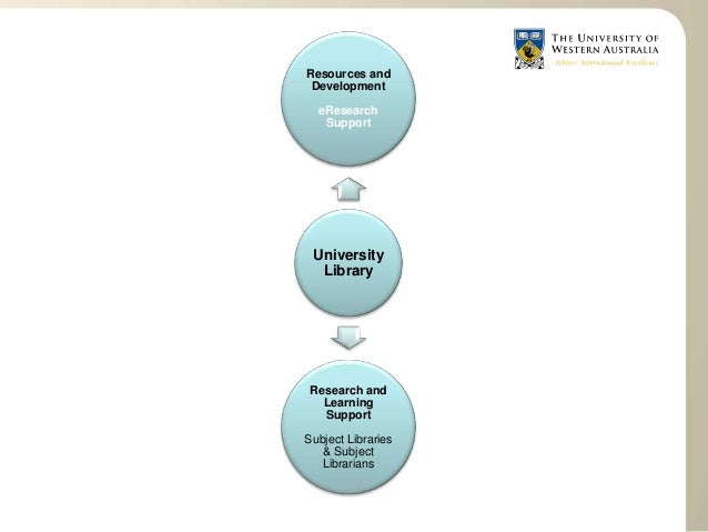 Research Data Management Services at UWA Slide 3