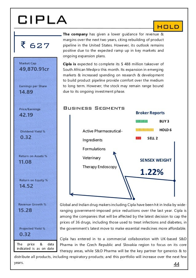 AUROPHARMA Share Price