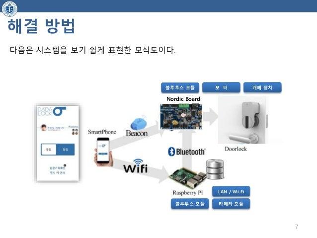 해결 방법 다음은 시스템을 보기 쉽게 표현한 모식도이다. 블루투스 모듈 모 터 개폐 장치 블루투스 모듈 카메라 모듈 LAN / Wi-Fi 7 Nordic Board