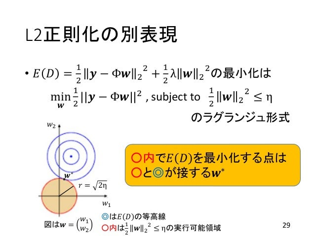L2正則化の別表現 • 𝐸 𝐷 = 1 2 𝒚 − Φ𝒘 2 2 + 1 2 λ 𝒘 2 2 の最小化は min 𝒘 1 2   𝒚 − Φ𝒘  2 , subject to 1 2 𝒘 2 2 ≤ η のラグランジュ形式 29 𝑤1 𝑤2 𝒘...