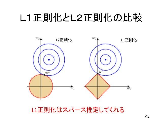 L1正則化とL2正則化の比較 45 L2正則化 L1正則化 L1正則化はスパース推定してくれる
