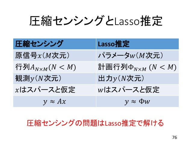 圧縮センシングとLasso推定 圧縮センシング Lasso推定 原信号𝑥(𝑀次元) パラメータ𝑤(𝑀次元) 行列𝐴 𝑁×𝑀(𝑁 < 𝑀) 計画行列Φ 𝑁×𝑀 (𝑁 < 𝑀) 観測𝑦(𝑁次元) 出力𝑦(𝑁次元) 𝑥はスパースと仮定 𝑤はスパースと...