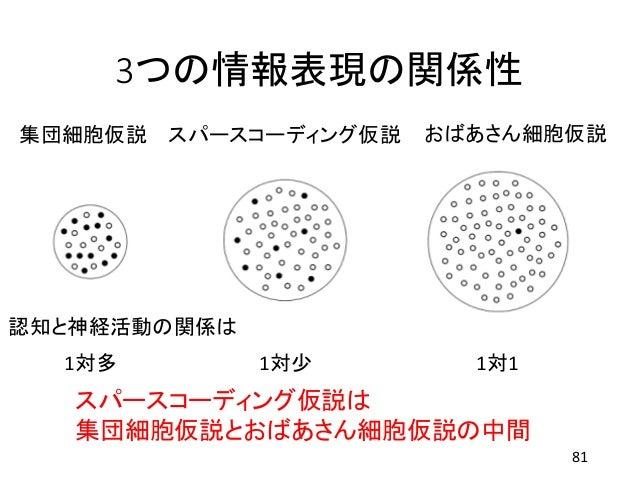 3つの情報表現の関係性 81 集団細胞仮説 おばあさん細胞仮説スパースコーディング仮説 1対11対多 1対少 認知と神経活動の関係は スパースコーディング仮説は 集団細胞仮説とおばあさん細胞仮説の中間