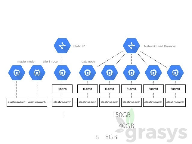 Google cloud platform for Consul dns load balancing