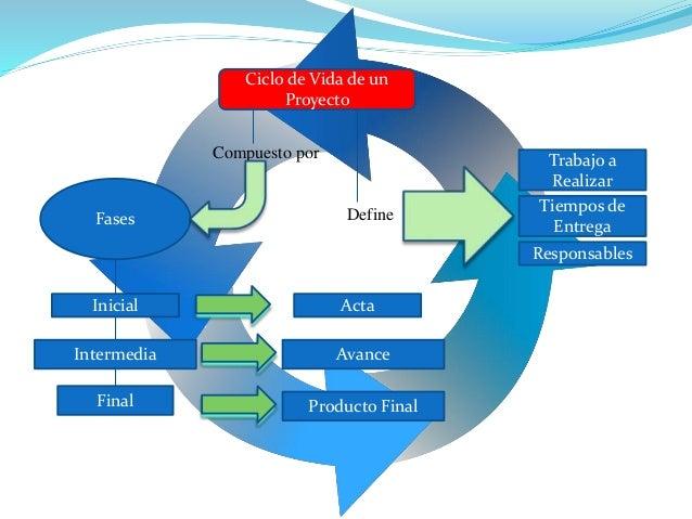 Compuesto por Define Ciclo de Vida de un Proyecto Fases Inicial Intermedia Final Acta Avance Producto Final Responsables T...