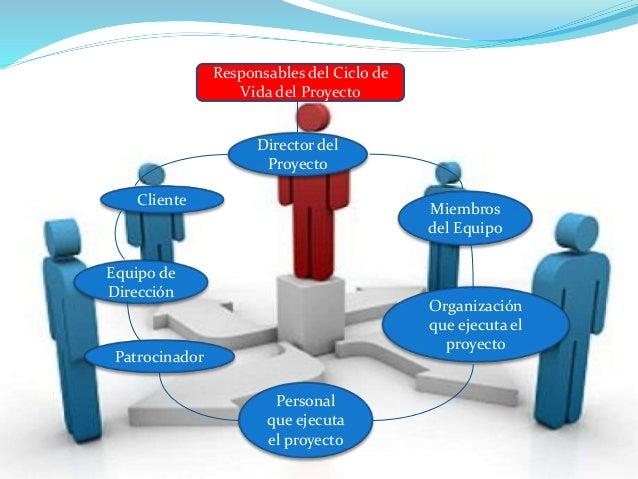 Responsables del Ciclo de Vida del Proyecto Director del Proyecto Cliente Miembros del Equipo Equipo de Dirección Patrocin...