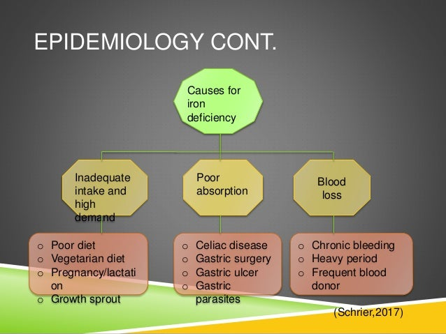 ... Elderly  People with certain conditions; 17. EPIDEMIOLOGY CONT. Causes  for iron deficiency ...