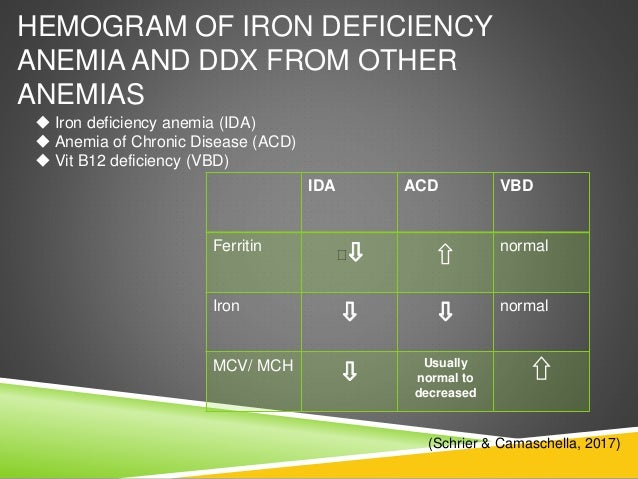 ... 5. HEMOGRAM OF IRON DEFICIENCY ANEMIA ...