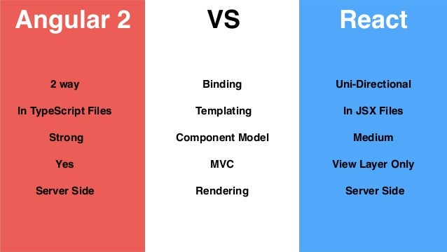 Angular 2 vs React  What to chose in 2017?