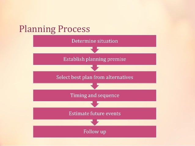 Planning Premises give a prediction about future uncertainties of business environments. On the basis of these forecasts a...