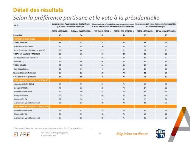 Les Français Les Gilets Jaunes Et Les Mesures Annoncées Par