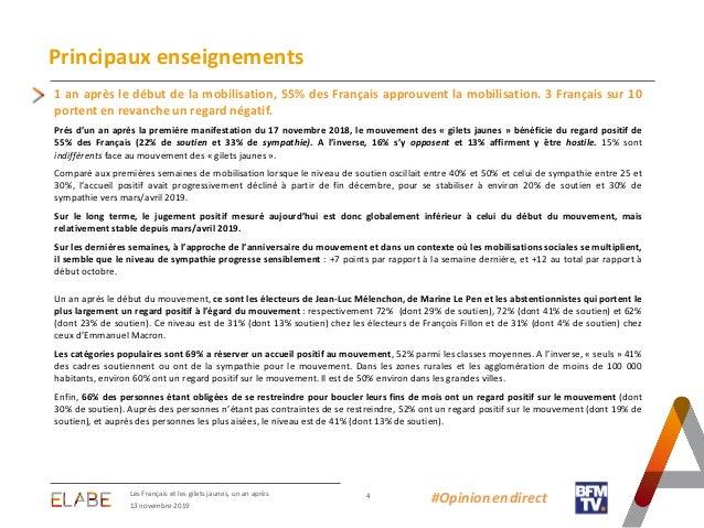 Les Français Et Les Gilets Jaunes Un An Après Sondage