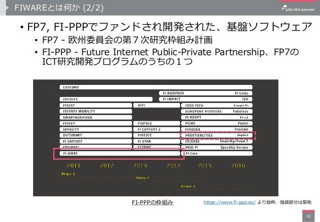 FIWAREとは何か (2/2) 10 • FP7, FI-PPPでファンドされ開発された、基盤ソフトウェア • FP7 - 欧州委員会の第7次研究枠組み計画 • FI-PPP - Future Internet Public-Private ...